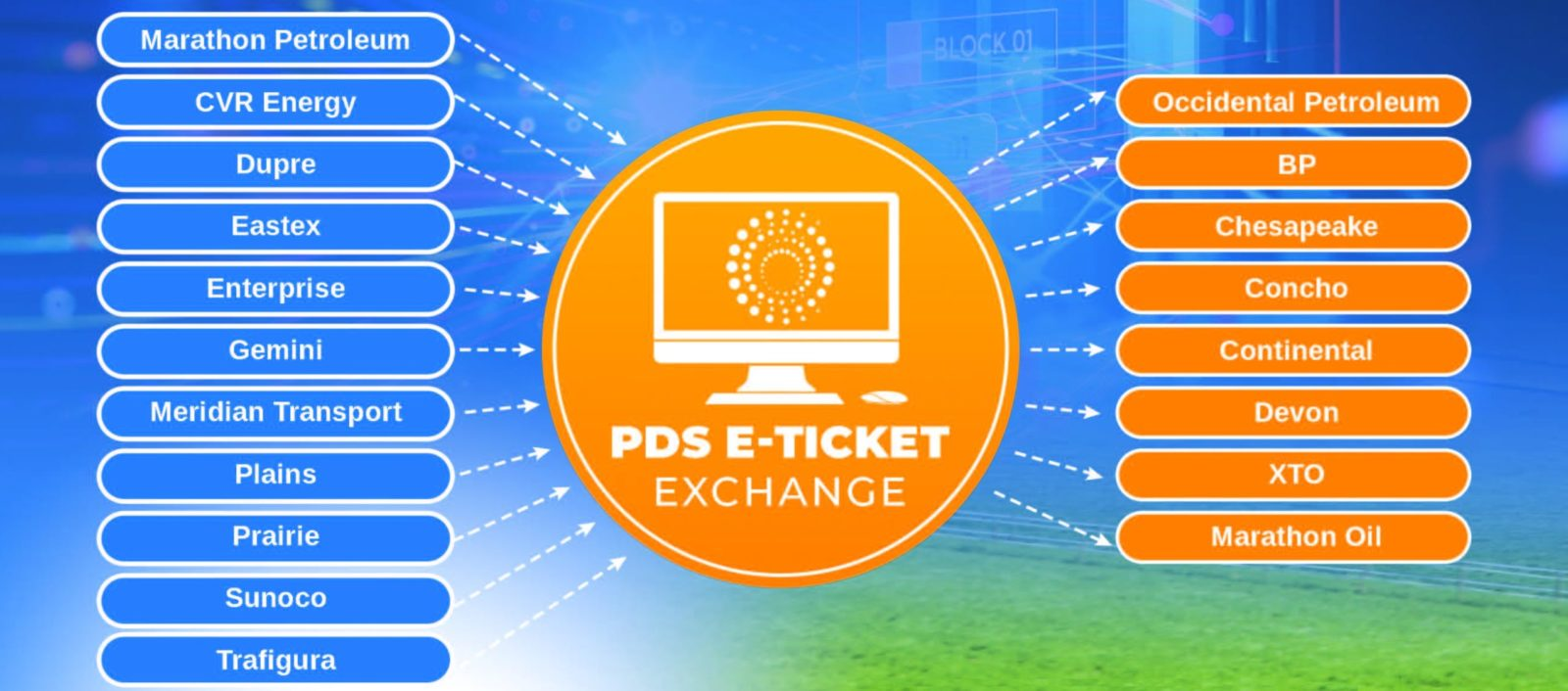 PDS E-Ticket Exchange